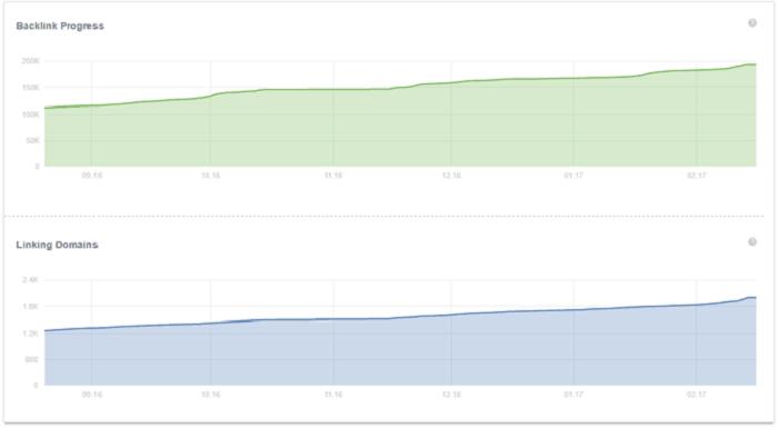 Biểu đồ backlink